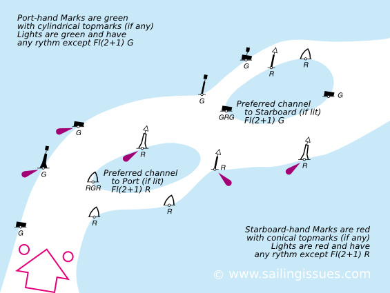 Preferred channels - Lateral marks in IALA B