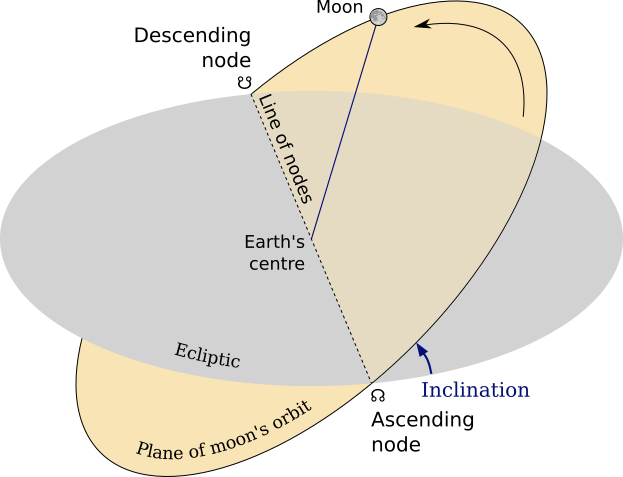 Lunar nodes, eclipse and the orbit of the moon, inclination