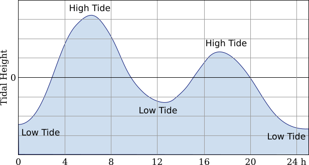 Mixed semidiurnal tidal profile