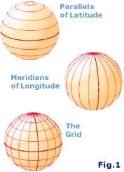 parallels of latitude and meridians of longitude.